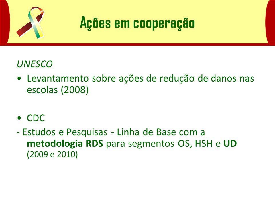 Ações em cooperação UNESCO Levantamento sobre ações de redução de danos nas escolas (2008) CDC - Estudos e Pesquisas - Linha de Base com a metodologia