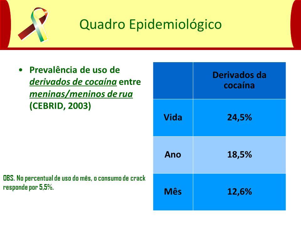 Quadro Epidemiológico Prevalência de uso de derivados de cocaína entre meninas/meninos de rua (CEBRID, 2003) Derivados da cocaína Vida24,5% Ano18,5% M