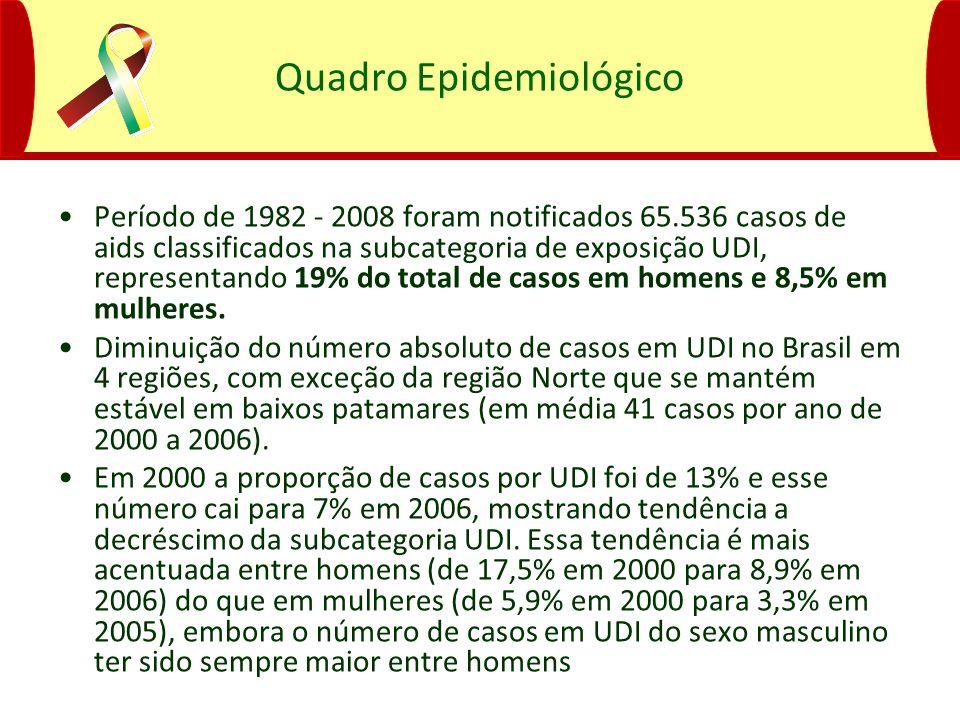 Quadro Epidemiológico Período de 1982 - 2008 foram notificados 65.536 casos de aids classificados na subcategoria de exposição UDI, representando 19%