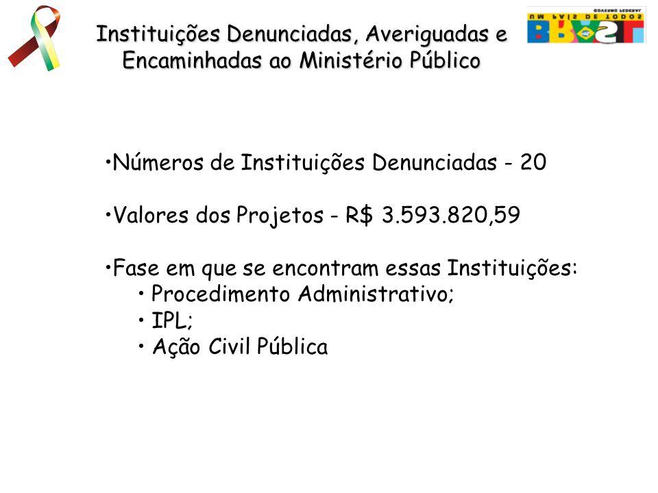 Instituições Denunciadas, Averiguadas e Encaminhadas ao Ministério Público Números de Instituições Denunciadas - 20 Valores dos Projetos - R$ 3.593.82