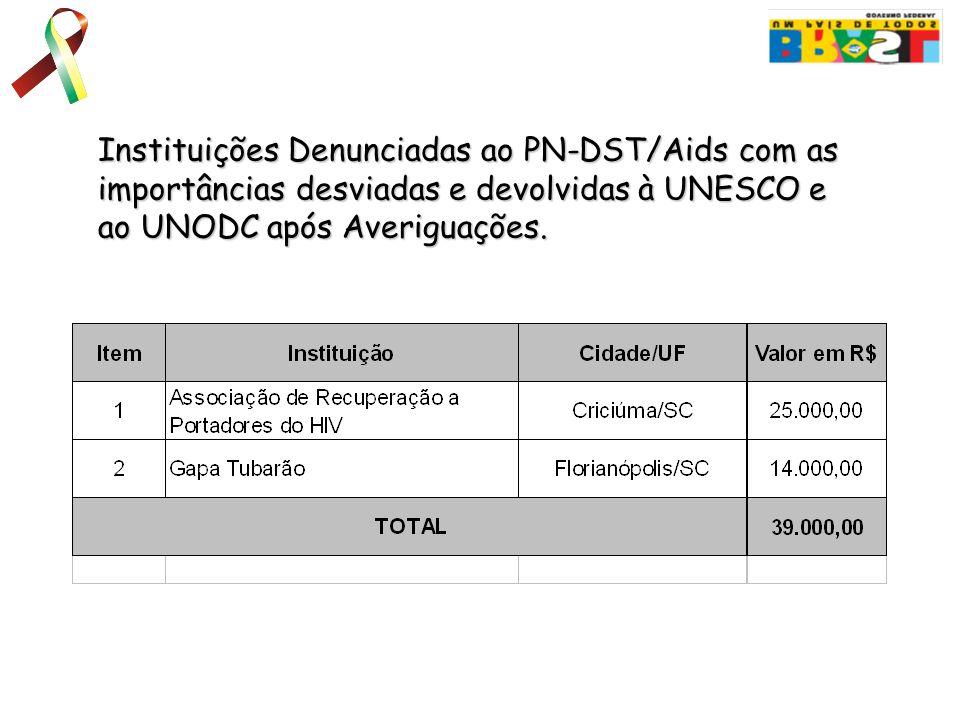 Instituições Denunciadas ao PN-DST/Aids com as importâncias desviadas e devolvidas à UNESCO e ao UNODC após Averiguações.