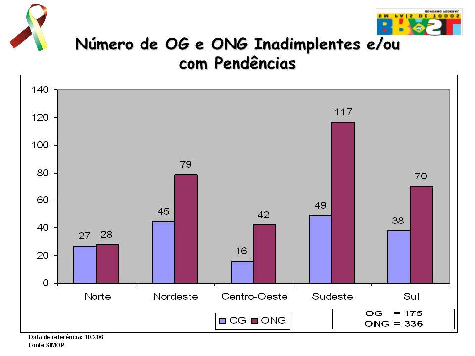 Número de OG e ONG Inadimplentes e/ou com Pendências