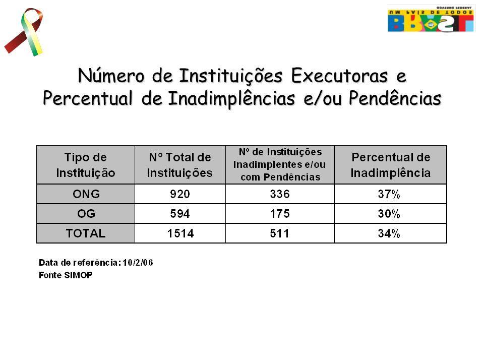 Número de Instituições Executoras e Percentual de Inadimplências e/ou Pendências