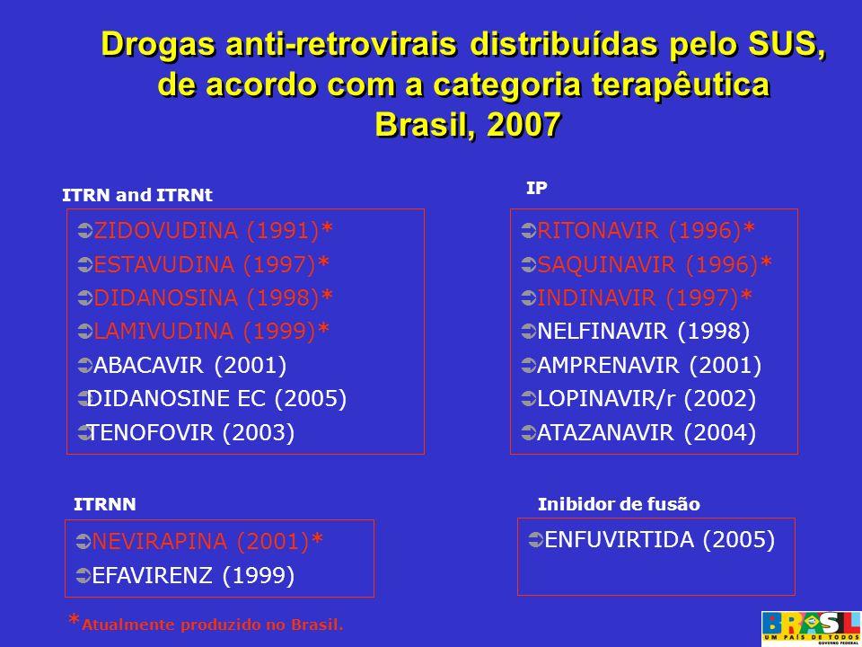* Atualmente produzido no Brasil. RITONAVIR (1996)* SAQUINAVIR (1996)* INDINAVIR (1997)* NELFINAVIR (1998) AMPRENAVIR (2001) LOPINAVIR/r (2002) ATAZAN
