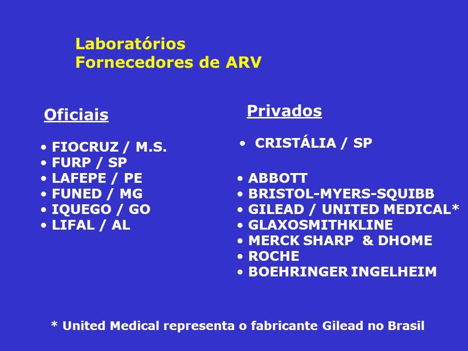 Laboratórios Fornecedores de ARV FIOCRUZ / M.S. FURP / SP LAFEPE / PE FUNED / MG IQUEGO / GO LIFAL / AL CRISTÁLIA / SP Oficiais Privados ABBOTT BRISTO