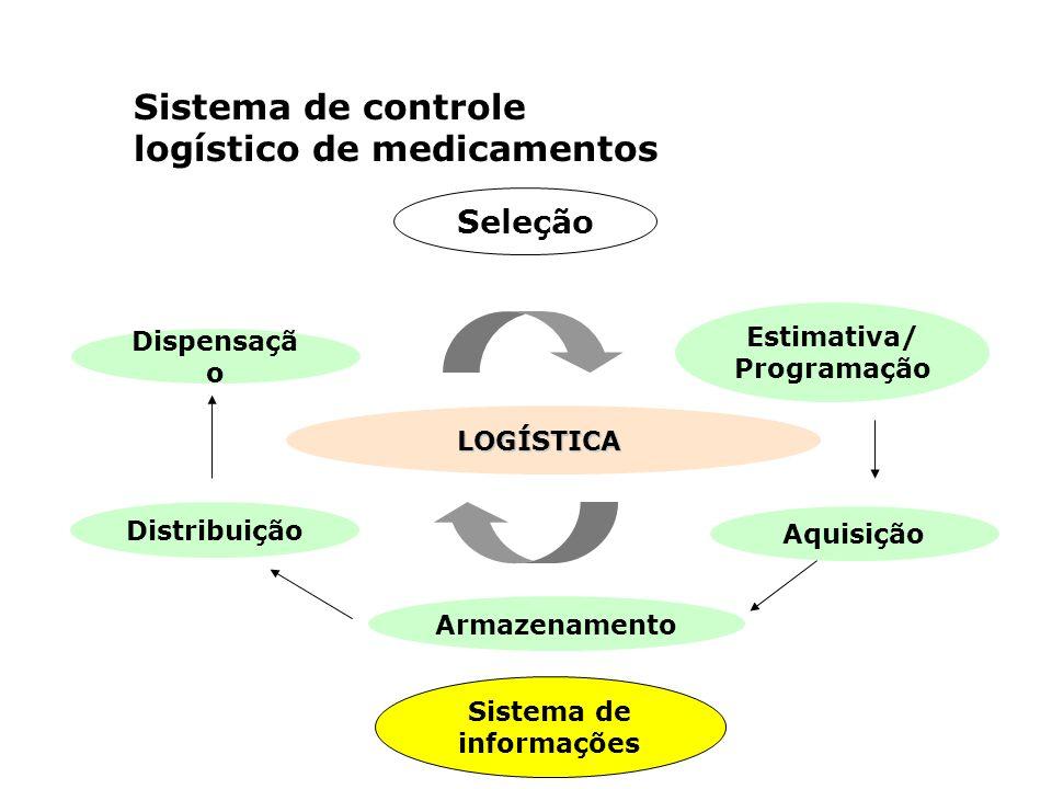 Sistema de controle logístico de medicamentos LOGÍSTICA Seleção Estimativa/ Programação Aquisição Armazenamento Distribuição Dispensaçã o Sistema de i