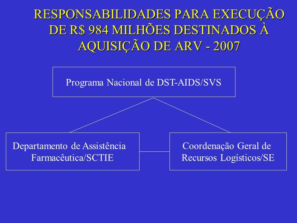 RESPONSABILIDADES PARA EXECUÇÃO DE R$ 984 MILHÕES DESTINADOS À AQUISIÇÃO DE ARV - 2007 Programa Nacional de DST-AIDS/SVS Departamento de Assistência F