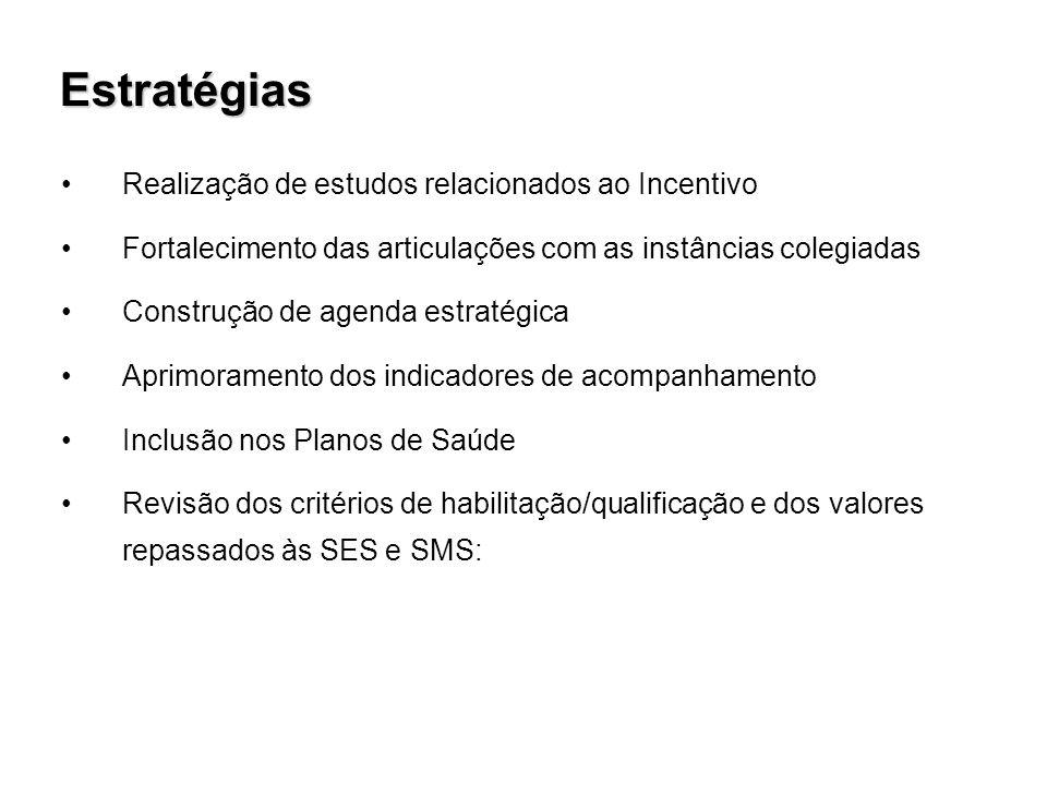 Estratégias Realização de estudos relacionados ao Incentivo Fortalecimento das articulações com as instâncias colegiadas Construção de agenda estratégica Aprimoramento dos indicadores de acompanhamento Inclusão nos Planos de Saúde Revisão dos critérios de habilitação/qualificação e dos valores repassados às SES e SMS: