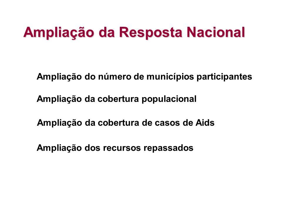 Ampliação da Resposta Nacional Ampliação da cobertura populacional Ampliação dos recursos repassados Ampliação da cobertura de casos de Aids Ampliação do número de municípios participantes