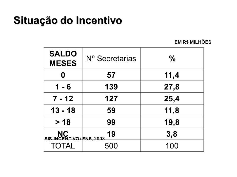 Situação do Incentivo EM R$ MILHÕES SIS-INCENTIVO / FNS, 2008 SALDO MESES Nº Secretarias% 05711,4 1 - 613927,8 7 - 1212725,4 13 - 185911,8 > 189919,8 NC193,8 TOTAL500100