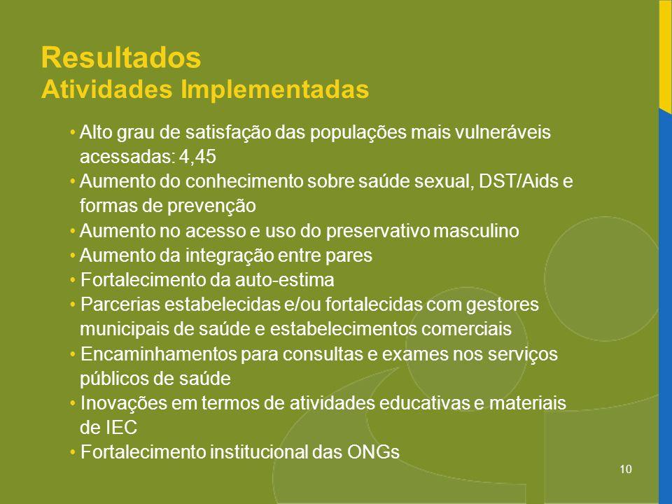 10 Resultados Atividades Implementadas Alto grau de satisfação das populações mais vulneráveis acessadas: 4,45 Aumento do conhecimento sobre saúde sex