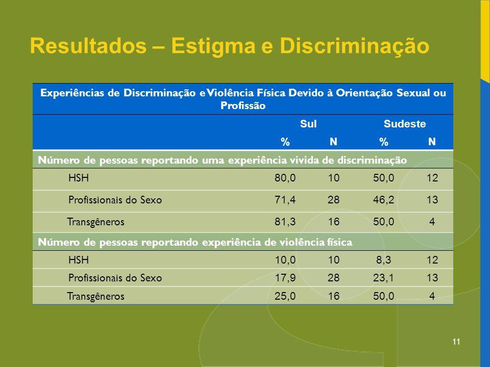 11 Resultados – Estigma e Discriminação Experiências de Discriminação e Violência Física Devido à Orientação Sexual ou Profissão SulSudeste %N%N Númer
