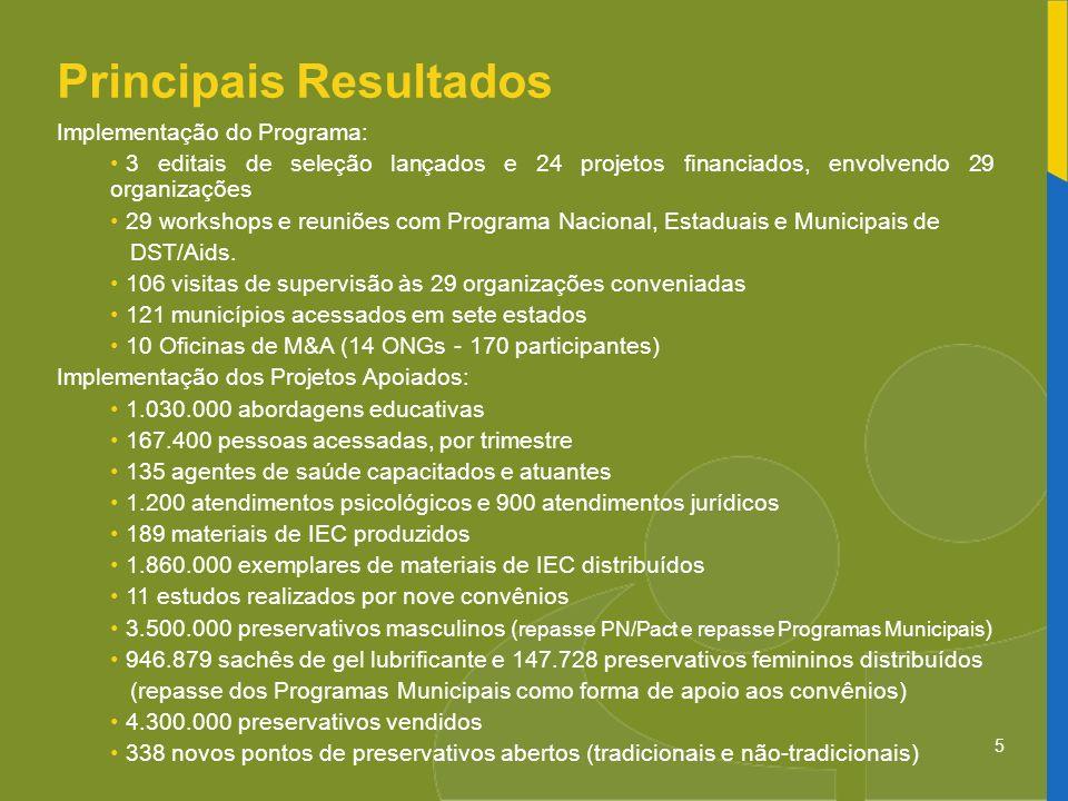 5 Principais Resultados Implementação do Programa: 3 editais de seleção lançados e 24 projetos financiados, envolvendo 29 organizações 29 workshops e