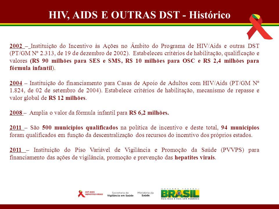 Comparação dos Modelos HIV, AIDS E OUTRAS DST - Histórico