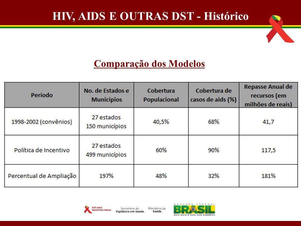 Mauritânia Pereira mauritania.pereira@aids.gov.brmauritania.pereira@aids.gov.br Gil Casimiro gil.casimiro@aids.gov.brgil.casimiro@aids.gov.br www.aids.gov.br OBRIGADO!.