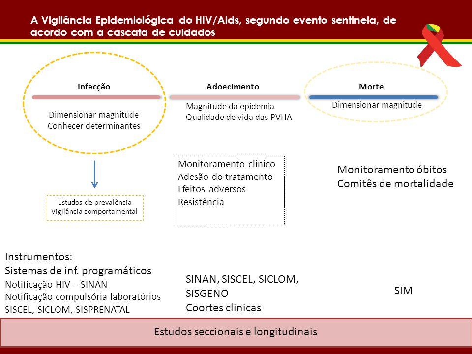 A Vigilância Epidemiológica do HIV/Aids, segundo evento sentinela, de acordo com a cascata de cuidados InfecçãoMorteAdoecimento Dimensionar magnitude