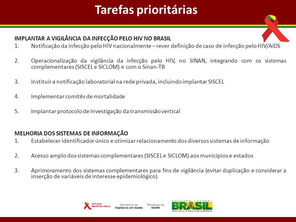 IMPLANTAR A VIGILÂNCIA DA INFECÇÃO PELO HIV NO BRASIL 1.Notificação da infecção pelo HIV nacionalmente – rever definição de caso de infecção pelo HIV/