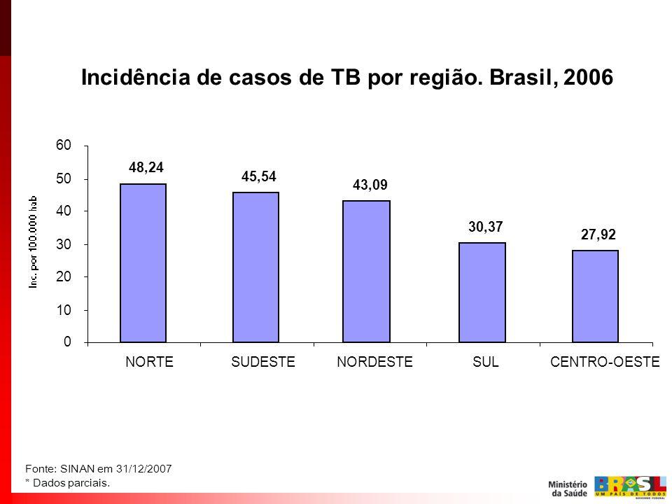 Incidência de casos de TB por região. Brasil, 2006 48,24 43,09 45,54 30,37 27,92 0 10 20 30 40 50 60 NORTENORDESTESUDESTESULCENTRO-OESTE Fonte: SINAN