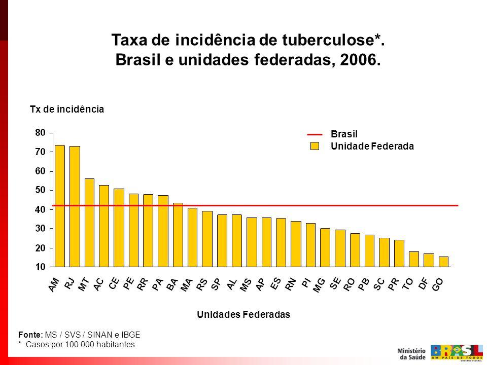 Taxa de incidência de tuberculose*. Brasil e unidades federadas, 2006. Fonte: MS / SVS / SINAN e IBGE * Casos por 100.000 habitantes. Tx de incidência