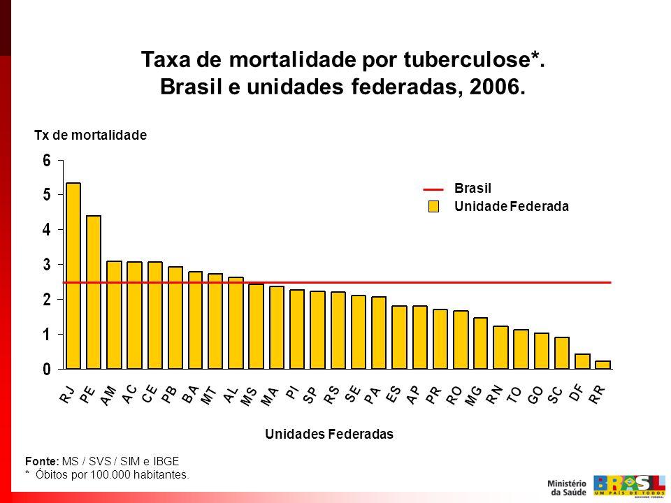 Taxa de mortalidade por tuberculose*. Brasil e unidades federadas, 2006. Fonte: MS / SVS / SIM e IBGE * Óbitos por 100.000 habitantes. Tx de mortalida