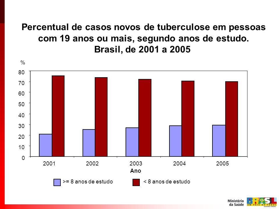 Percentual de casos novos de tuberculose em pessoas com 19 anos ou mais, segundo anos de estudo. Brasil, de 2001 a 2005 0 10 20 30 40 50 60 70 80 2001