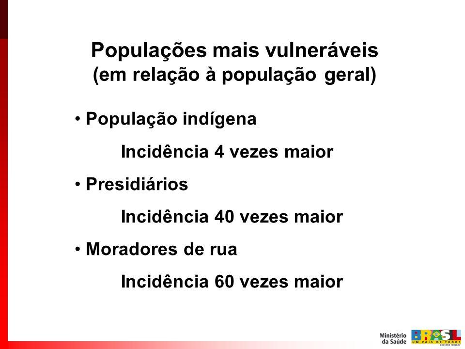População indígena Incidência 4 vezes maior Presidiários Incidência 40 vezes maior Moradores de rua Incidência 60 vezes maior Populações mais vulneráv