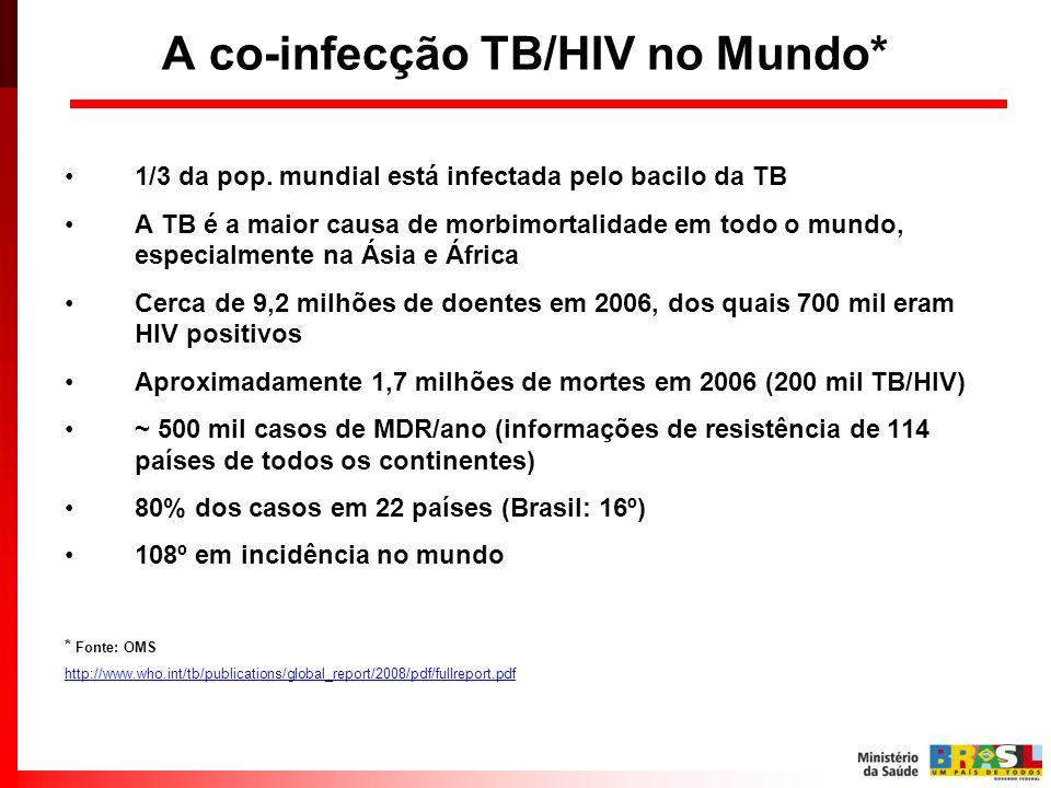 A co-infecção TB/HIV no Mundo* 1/3 da pop. mundial está infectada pelo bacilo da TB A TB é a maior causa de morbimortalidade em todo o mundo, especial
