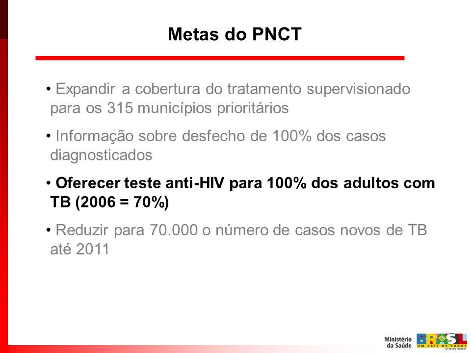 Metas do PNCT Expandir a cobertura do tratamento supervisionado para os 315 municípios prioritários Informação sobre desfecho de 100% dos casos diagno