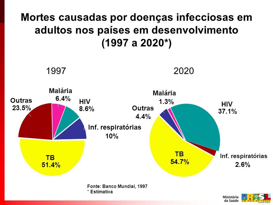 Mortes causadas por doenças infecciosas em adultos nos países em desenvolvimento (1997 a 2020*) Outras 23.5% TB 51.4% Inf. respiratórias 10% HIV 8.6%