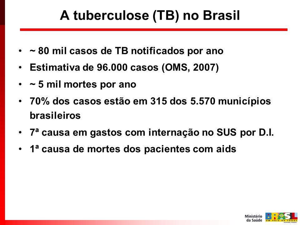 A tuberculose (TB) no Brasil ~ 80 mil casos de TB notificados por ano Estimativa de 96.000 casos (OMS, 2007) ~ 5 mil mortes por ano 70% dos casos estã