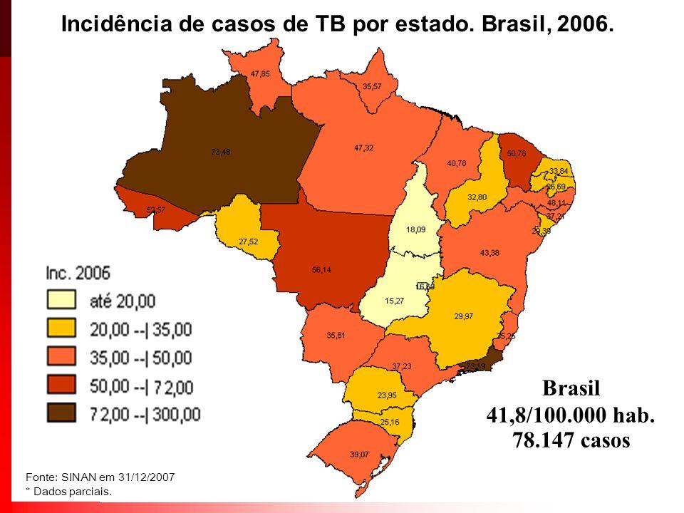 Incidência de casos de TB por estado. Brasil, 2006. Brasil 41,8/100.000 hab. 78.147 casos Fonte: SINAN em 31/12/2007 * Dados parciais.