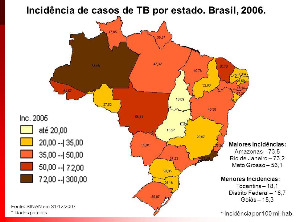 Maiores Incidências: Amazonas – 73,5 Rio de Janeiro – 73,2 Mato Grosso – 56,1 Menores Incidências: Tocantins – 18,1 Distrito Federal – 16,7 Goiás – 15