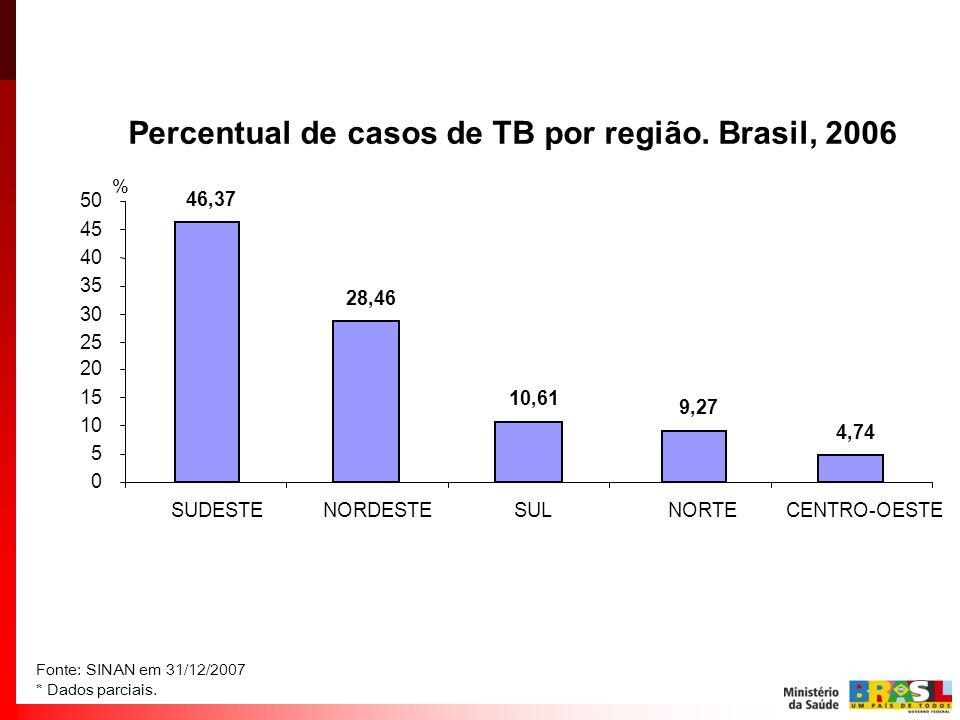 Percentual de casos de TB por região. Brasil, 2006 9,27 28,46 46,37 10,61 4,74 0 5 10 15 20 25 30 35 40 45 50 NORTE NORDESTESUDESTESULCENTRO-OESTE % F