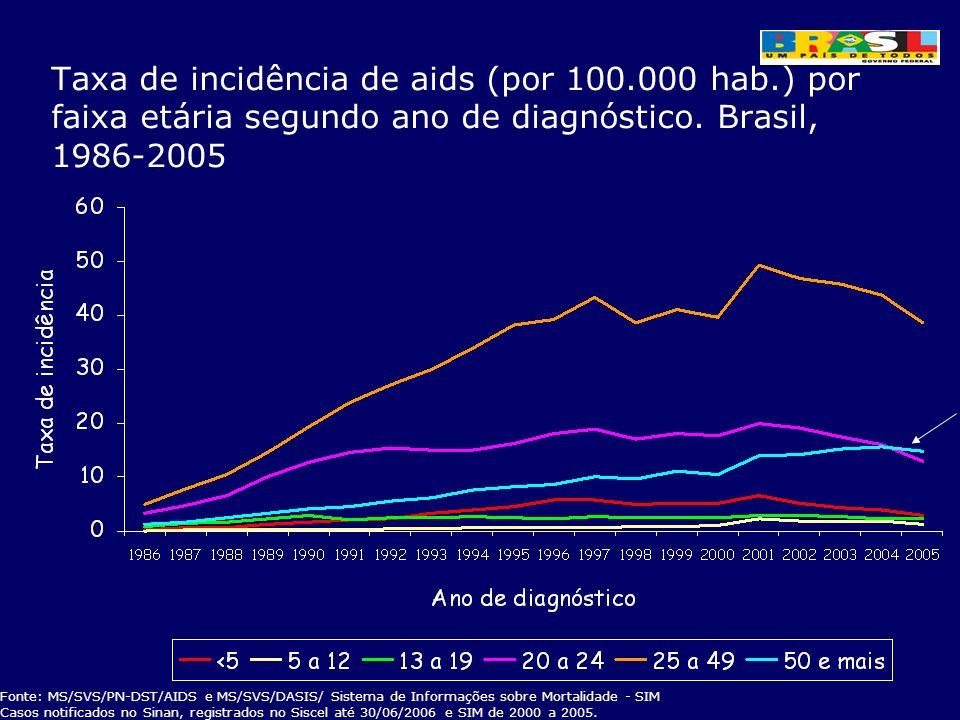 Taxa de incidência de aids (por 100.000 hab.) por faixa etária segundo ano de diagnóstico. Brasil, 1986-2005 Fonte: MS/SVS/PN-DST/AIDS e MS/SVS/DASIS/