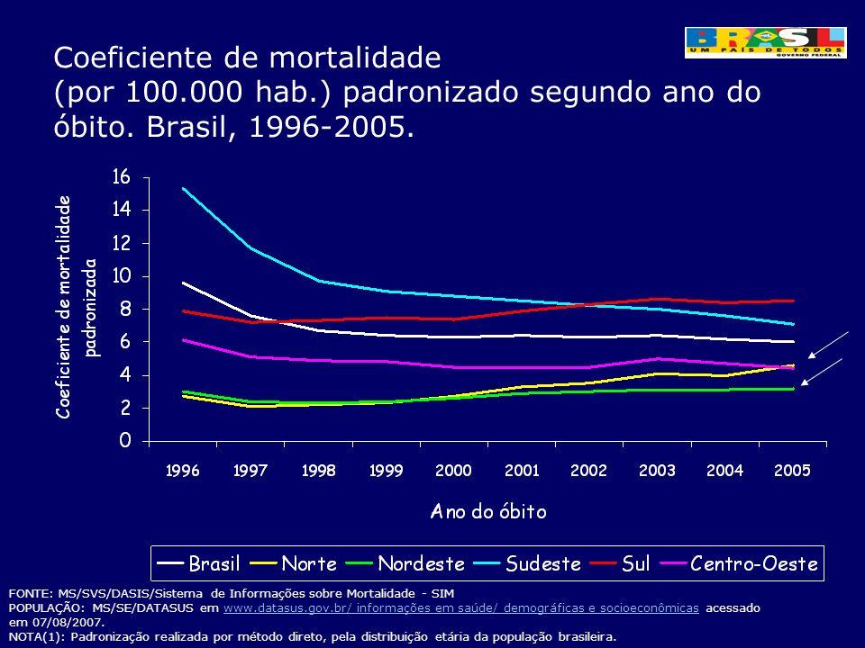 Coeficiente de mortalidade (por 100.000 hab.) padronizado segundo ano do óbito. Brasil, 1996-2005. FONTE: MS/SVS/DASIS/Sistema de Informações sobre Mo