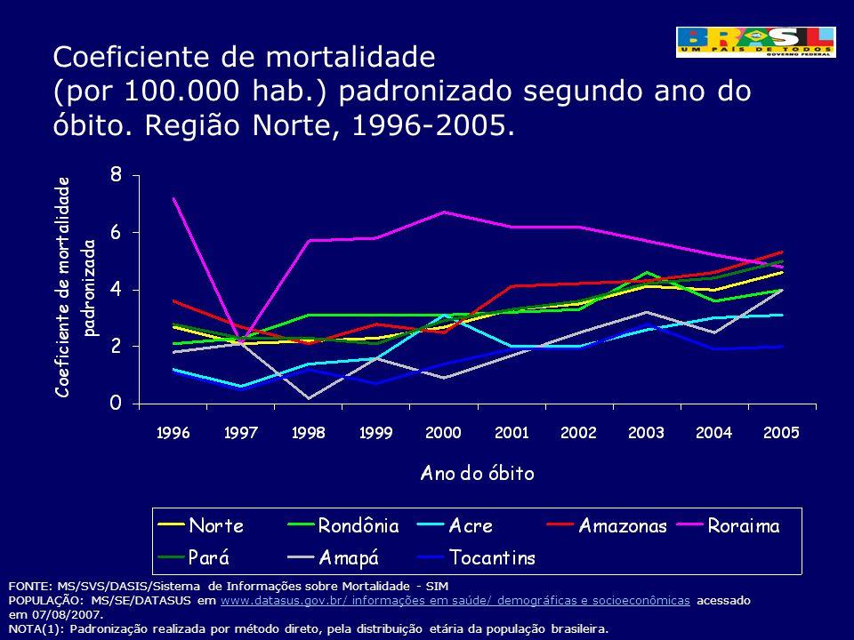Coeficiente de mortalidade (por 100.000 hab.) padronizado segundo ano do óbito. Região Norte, 1996-2005. FONTE: MS/SVS/DASIS/Sistema de Informações so