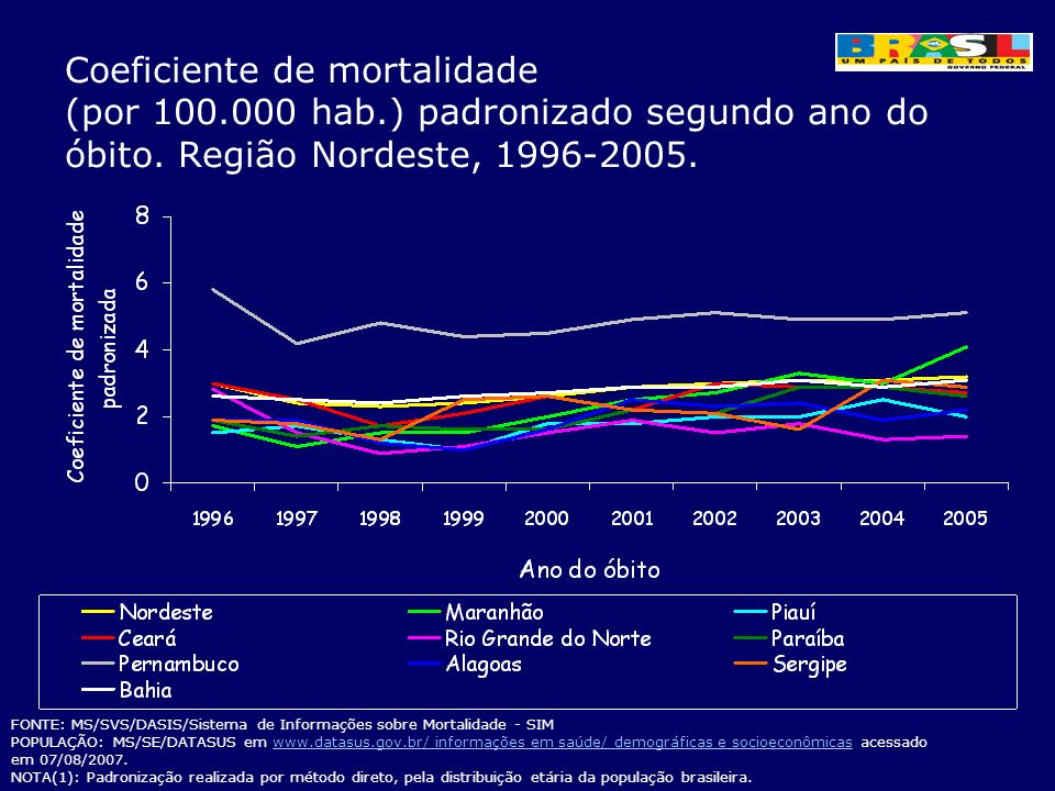 Coeficiente de mortalidade (por 100.000 hab.) padronizado segundo ano do óbito. Região Nordeste, 1996-2005. FONTE: MS/SVS/DASIS/Sistema de Informações
