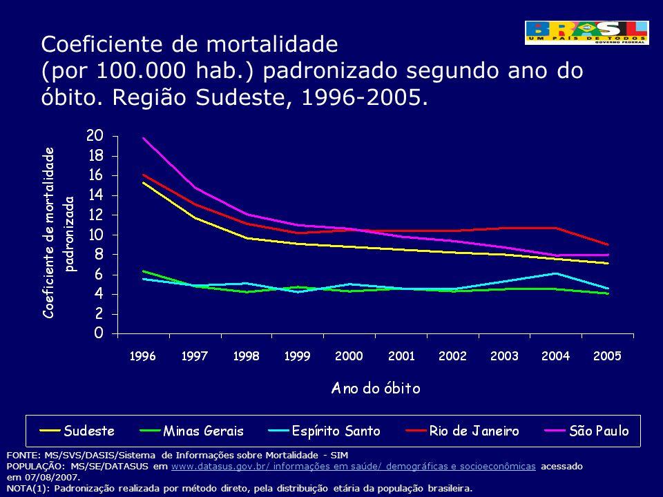 Coeficiente de mortalidade (por 100.000 hab.) padronizado segundo ano do óbito. Região Sudeste, 1996-2005. FONTE: MS/SVS/DASIS/Sistema de Informações