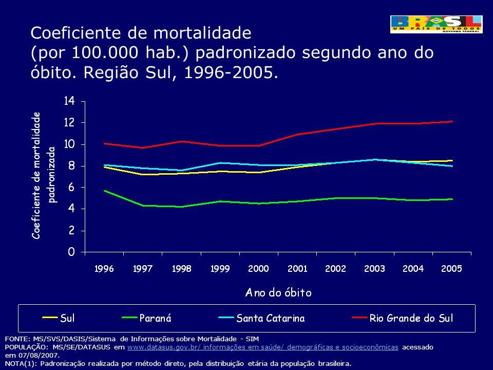 Coeficiente de mortalidade (por 100.000 hab.) padronizado segundo ano do óbito. Região Sul, 1996-2005. FONTE: MS/SVS/DASIS/Sistema de Informações sobr