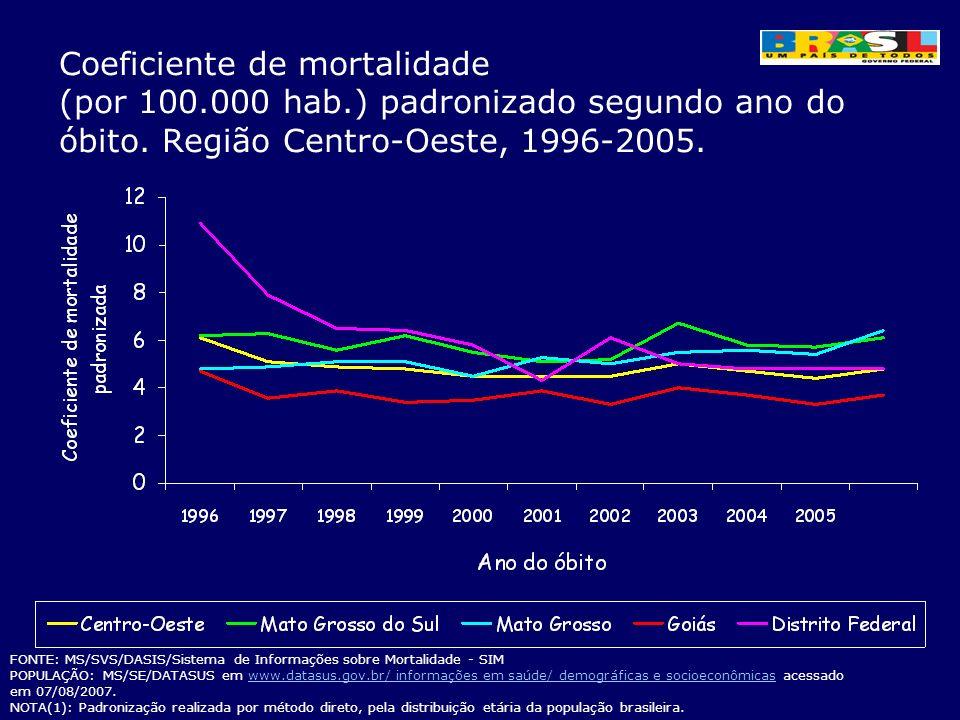 Coeficiente de mortalidade (por 100.000 hab.) padronizado segundo ano do óbito. Região Centro-Oeste, 1996-2005. FONTE: MS/SVS/DASIS/Sistema de Informa