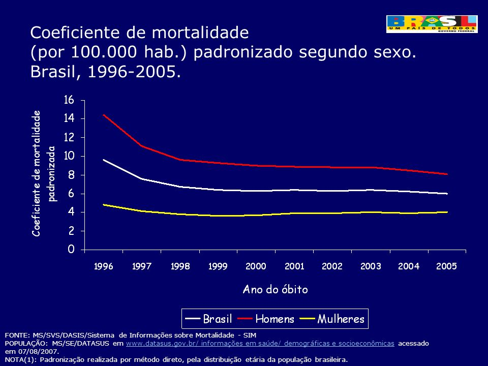 Coeficiente de mortalidade (por 100.000 hab.) padronizado segundo sexo. Brasil, 1996-2005. FONTE: MS/SVS/DASIS/Sistema de Informações sobre Mortalidad