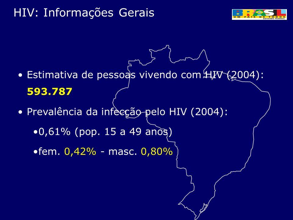 Estimativa de pessoas vivendo com HIV (2004): 593.787 Prevalência da infecção pelo HIV (2004): 0,61% (pop. 15 a 49 anos) fem. 0,42% - masc. 0,80% HIV: