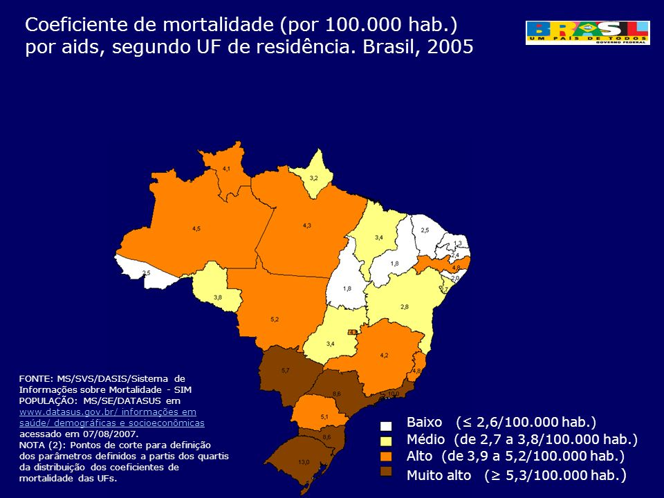 Coeficiente de mortalidade (por 100.000 hab.) por aids, segundo UF de residência. Brasil, 2005 FONTE: MS/SVS/DASIS/Sistema de Informações sobre Mortal