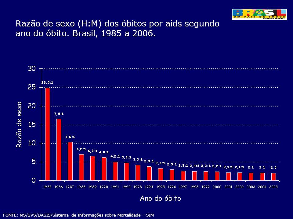 Razão de sexo (H:M) dos óbitos por aids segundo ano do óbito. Brasil, 1985 a 2006. FONTE: MS/SVS/DASIS/Sistema de Informações sobre Mortalidade - SIM