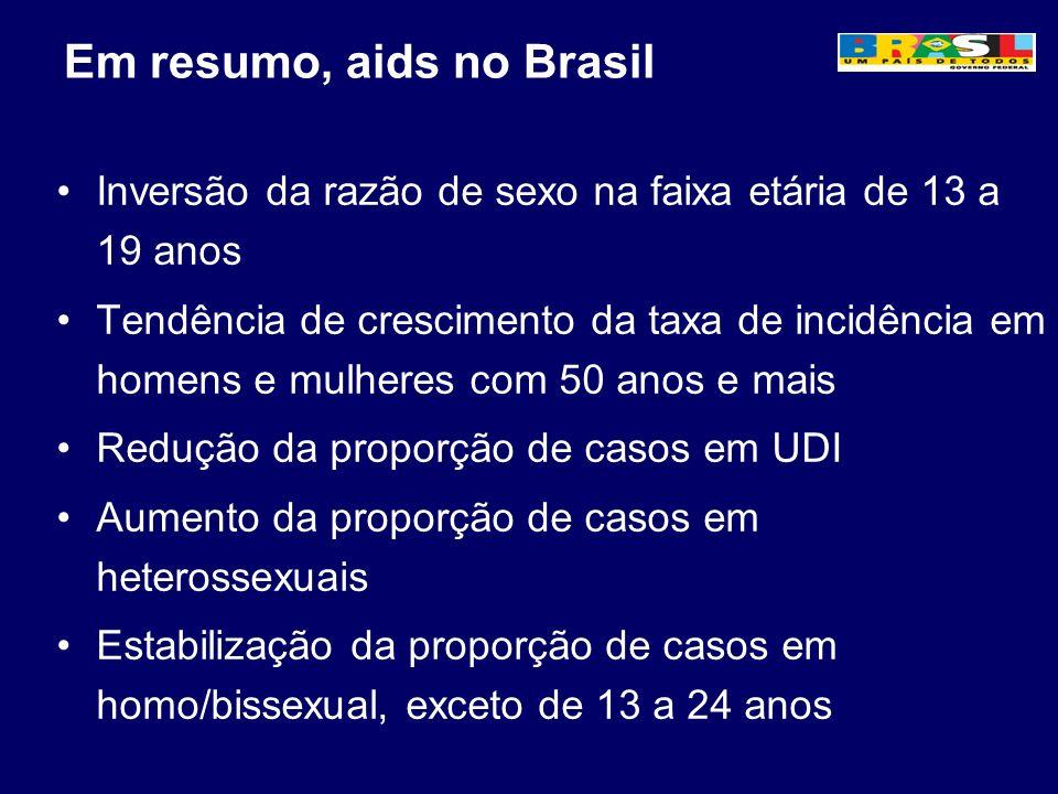 Em resumo, aids no Brasil Inversão da razão de sexo na faixa etária de 13 a 19 anos Tendência de crescimento da taxa de incidência em homens e mulhere