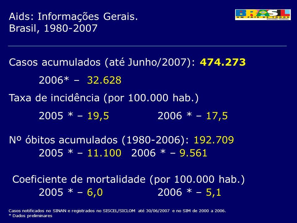 Casos acumulados (até Junho/2007): 474.273 2006* – 32.628 Taxa de incidência (por 100.000 hab.) 2005 * – 19,52006 * – 17,5 Nº óbitos acumulados (1980-