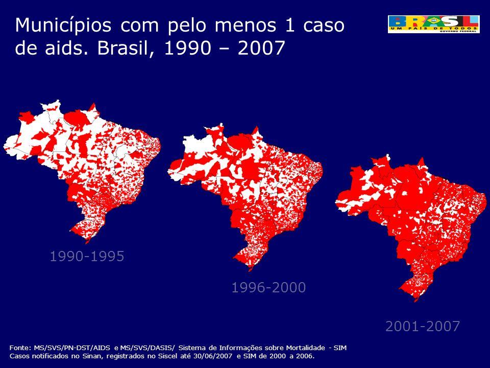 Municípios com pelo menos 1 caso de aids. Brasil, 1990 – 2007 1990-1995 2001-2007 1996-2000 Fonte: MS/SVS/PN-DST/AIDS e MS/SVS/DASIS/ Sistema de Infor