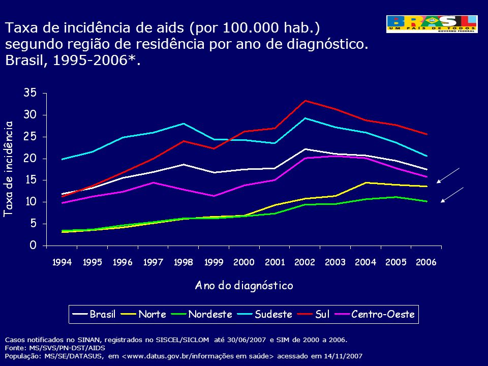 Taxa de incidência de aids (por 100.000 hab.) segundo região de residência por ano de diagnóstico. Brasil, 1995-2006*. Casos notificados no SINAN, reg