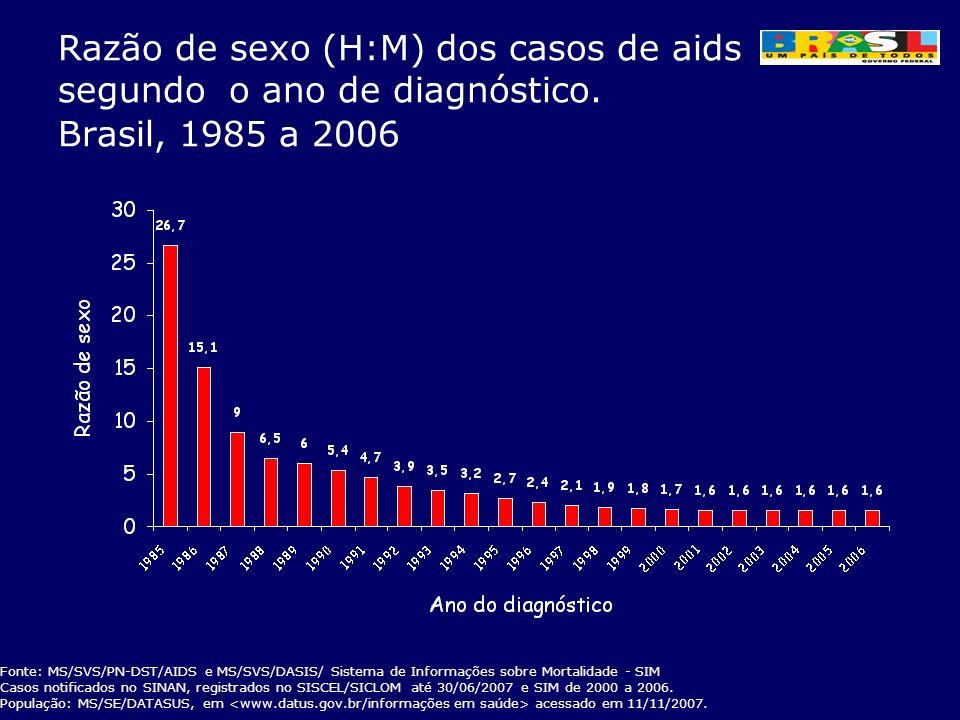Razão de sexo (H:M) dos casos de aids segundo o ano de diagnóstico. Brasil, 1985 a 2006 Fonte: MS/SVS/PN-DST/AIDS e MS/SVS/DASIS/ Sistema de Informaçõ