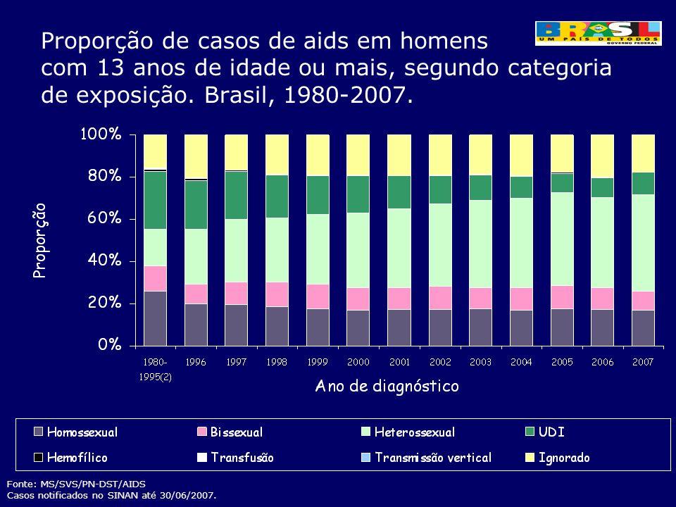 Proporção de casos de aids em homens com 13 anos de idade ou mais, segundo categoria de exposição. Brasil, 1980-2007. Fonte: MS/SVS/PN-DST/AIDS Casos